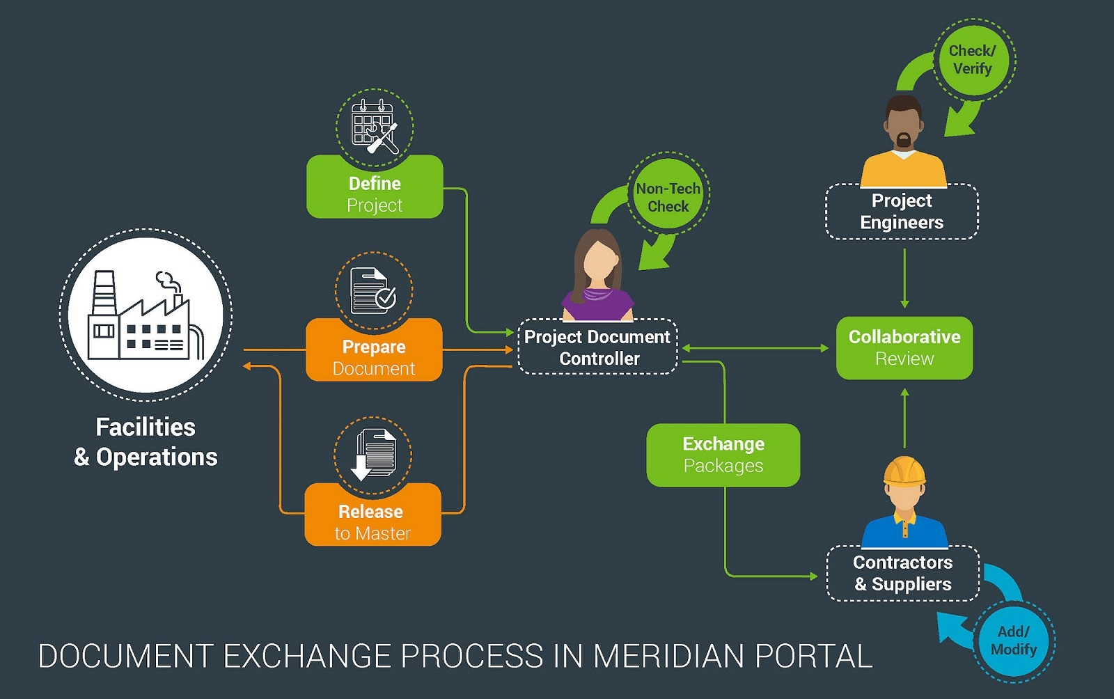 Picture for category Meridian Portal - Project Collaboration in the Cloud