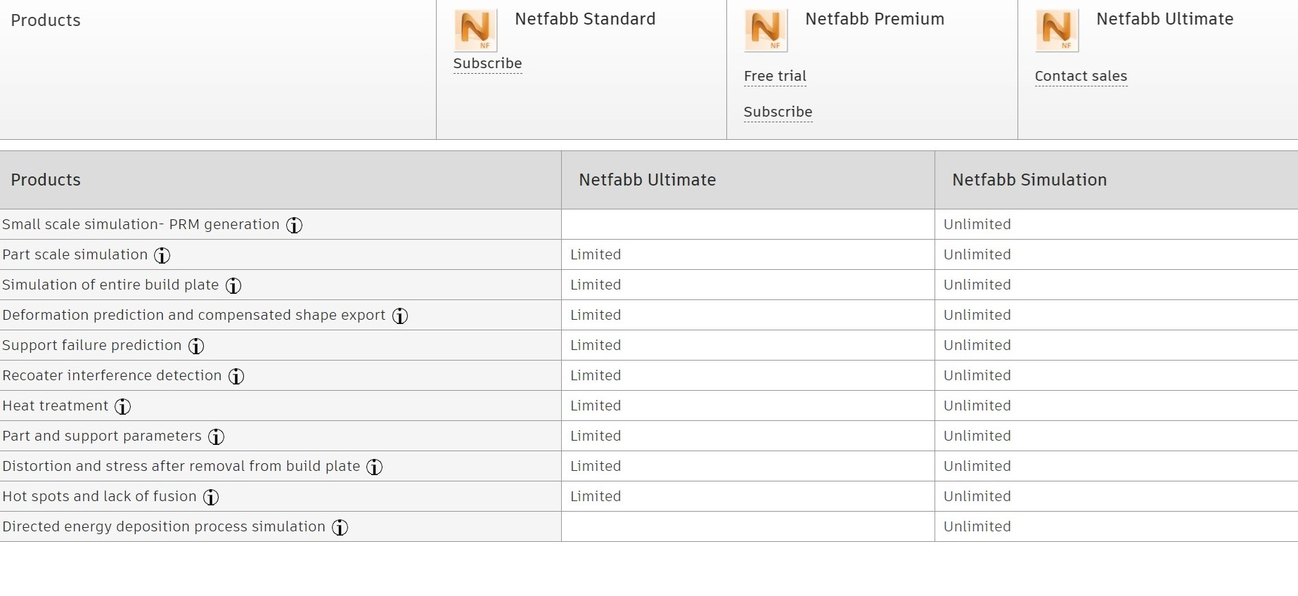 Picture for category Which Netfabb product is right for you?